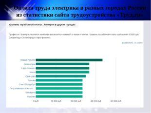 Оплата труда электрика в разных городах России из статистики сайта трудоустро