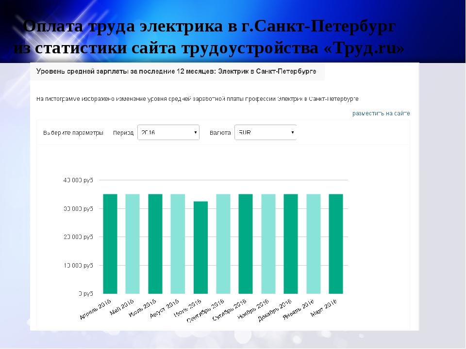 Оплата труда электрика в г.Санкт-Петербург из статистики сайта трудоустройств...