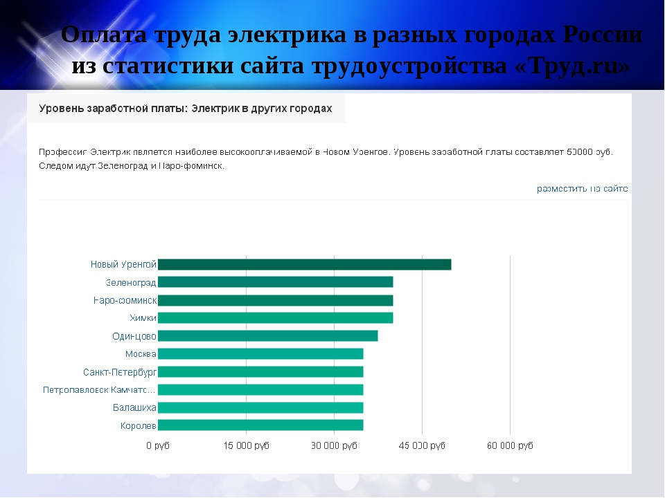 Оплата труда электрика в разных городах России из статистики сайта трудоустро...