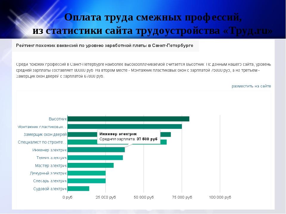 Оплата труда смежных профессий, из статистики сайта трудоустройства «Труд.ru»
