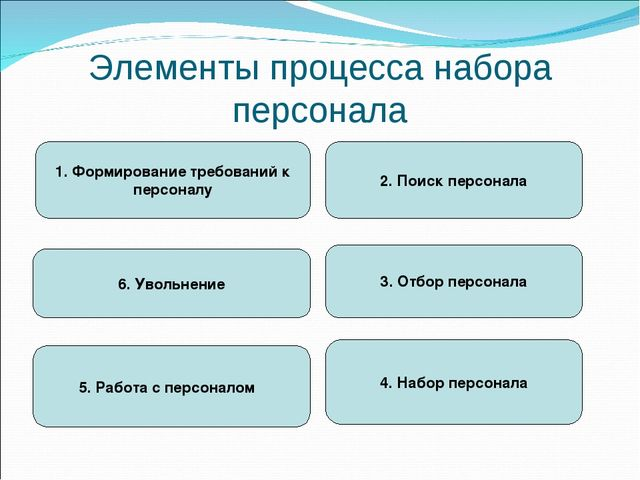 Элементы процесса набора персонала