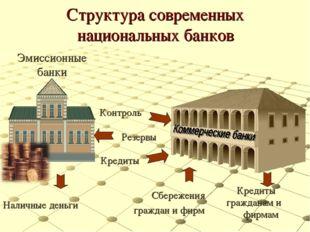 Структура современных национальных банков Эмиссионные банки Наличные деньги К