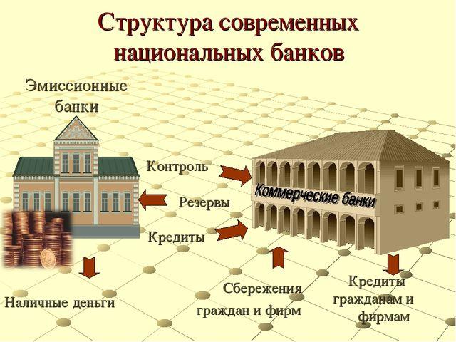 Структура современных национальных банков Эмиссионные банки Наличные деньги К...