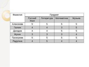 Фамилия Предмет Русский язык Литература Математика Музыка Алексеева 5 5 5 5 Г