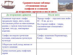 Сравнительная таблица: «Отношения между скифами и эллинами до вторжения сарм
