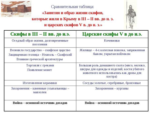 Сравнительная таблица: «Занятия и образ жизни скифов, которые жили в Крыму в...
