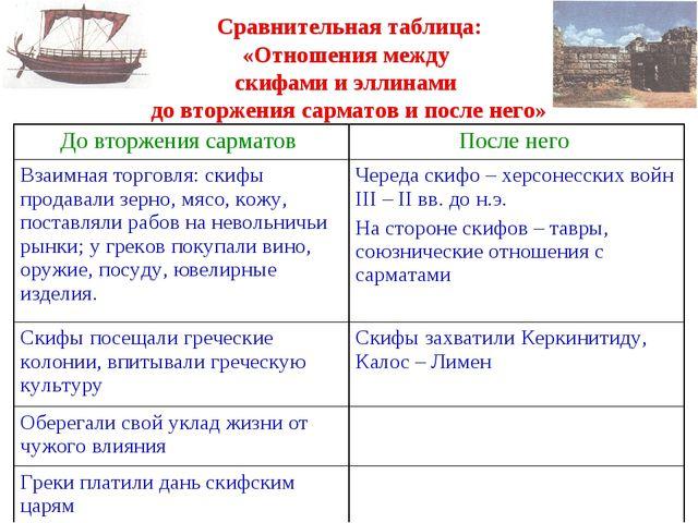 Сравнительная таблица: «Отношения между скифами и эллинами до вторжения сарм...