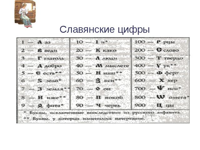 Славянские цифры