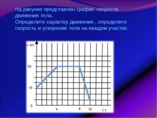 На рисунке представлен график скорости движения тела. Определите характер дви