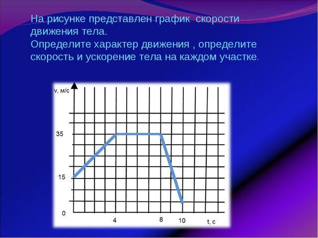 На рисунке представлен график скорости движения тела. Определите характер дви...