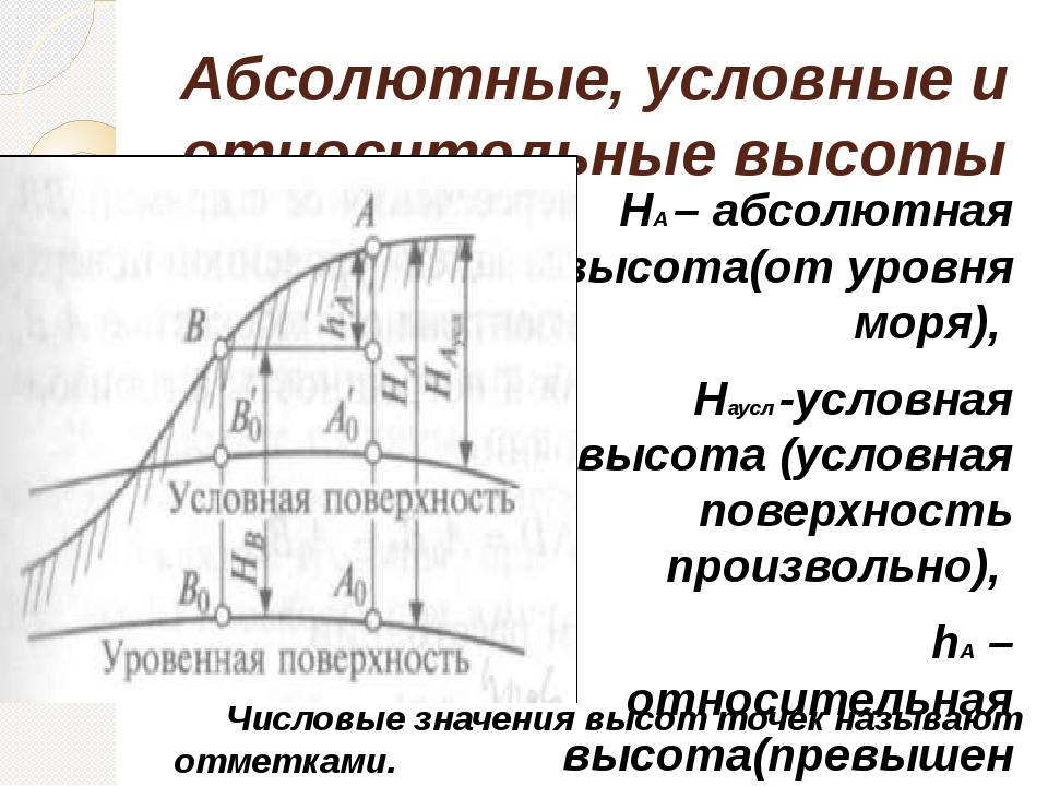 Абсолютные, условные и относительные высоты НА – абсолютная высота(от уровня...