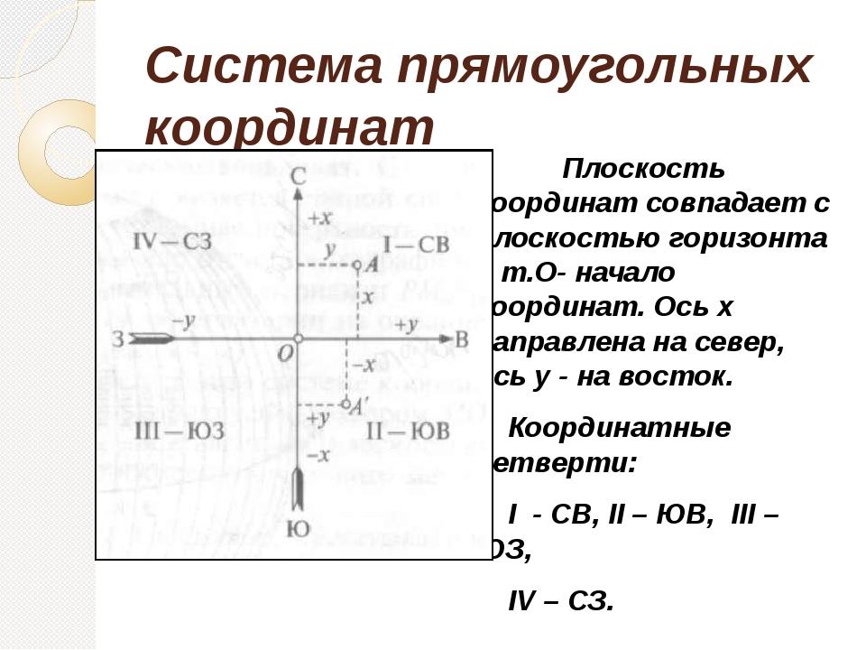 Система прямоугольных координат Плоскость координат совпадает с плоскостью...
