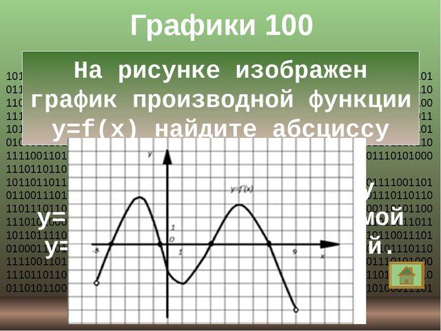 Графики 700 На рисунке изображен график производной функции y=f(x), определен...