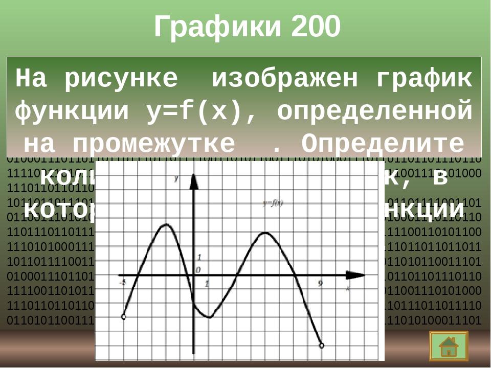 Графики 800 Нарисовать график производной функции и по нему задать вопрос. Ко...