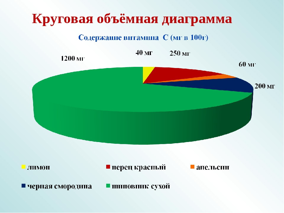 Круговая объёмная диаграмма