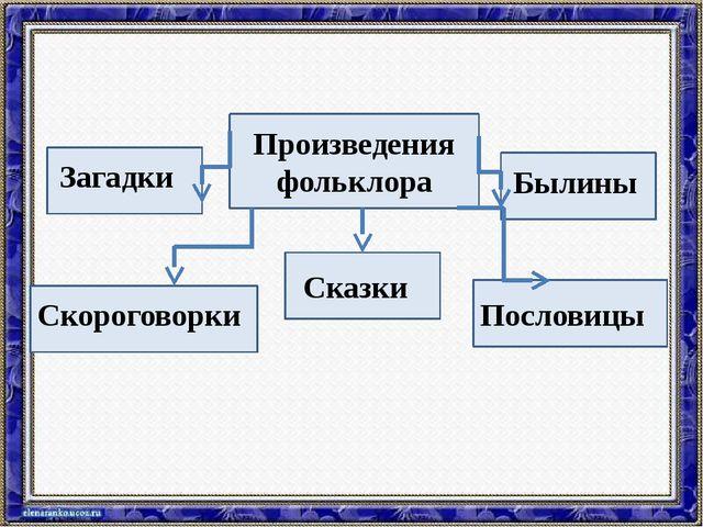 Произведения фольклора Загадки Сказки Пословицы Скороговорки Былины