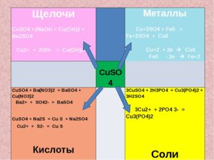 Щелочи  CuSO4+2NaOН= Cu(OH)2+ Na2SO4  Cu2++ 2OH-= Cu(OH)2   Металлы  Cu
