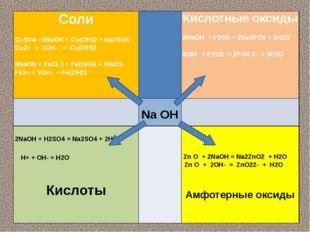 Соли CuSO4+2NaOН= Cu(OH)2+ Na2SO4 Cu2++ 2OH-= Cu(OH)2  3NaOН+ FeCL3= Fe(OH)