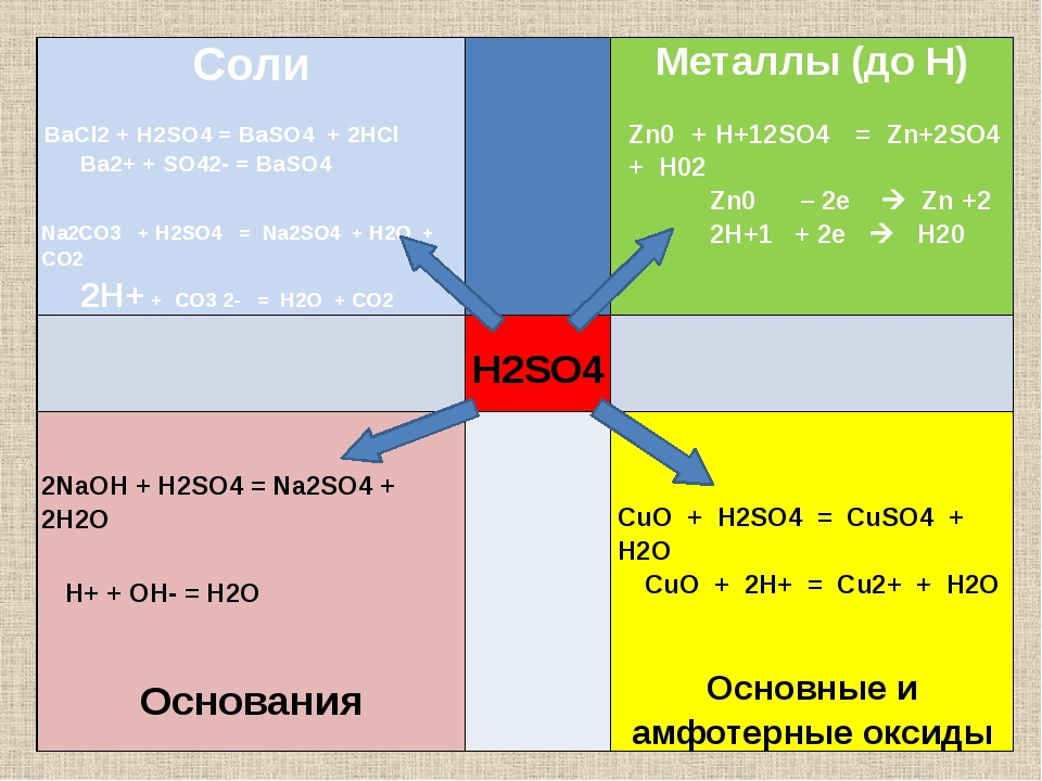 Соли BaCl2+ H2SO4= BaSO4+ 2HCl Ba2++ SO42-= BaSO4   Na2CO3+ H2SO4= Na2SO4+...