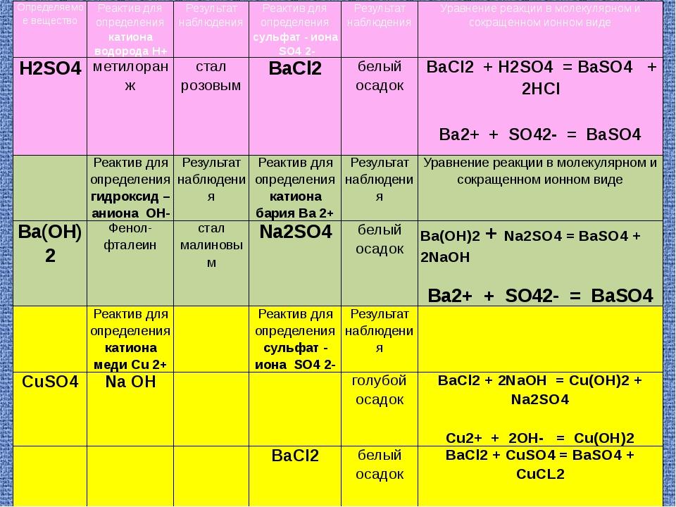 Определяемое вещество Реактив для определениякатиона водородаН+ Результат наб...