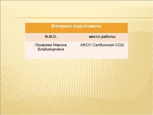 Материал подготовила: Ф.И.О.место работы Лазарева Марина ВладимировнаМКОУ