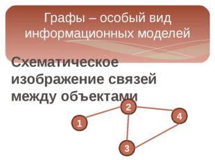 Схематическое изображение связей между объектами Графы – особый вид информаци