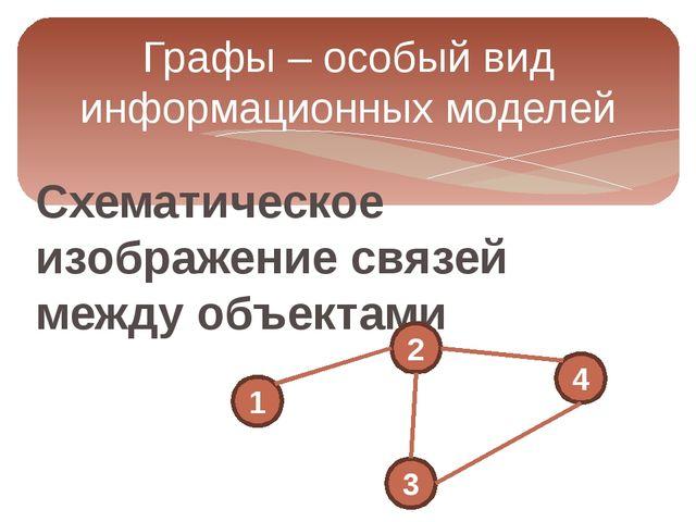 Схематическое изображение связей между объектами Графы – особый вид информаци...