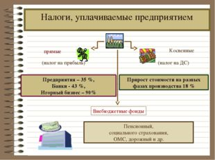 Налоги, уплачиваемые предприятием Предприятия – 35 %, Банки - 43 %, Игорный б