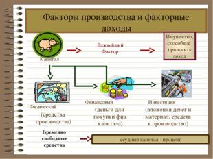 Факторы производства и факторные доходы Временно свободные средства Капитал В