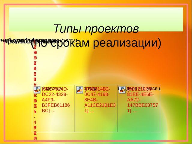 Типы проектов (по срокам реализации)