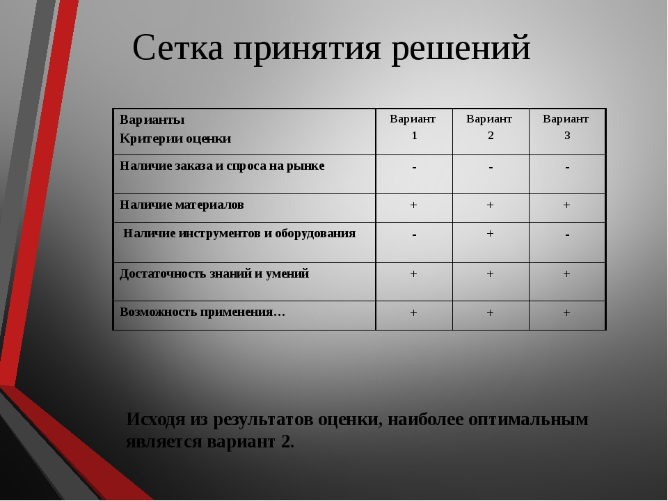 Сетка принятия решений Исходя из результатов оценки, наиболее оптимальным явл...