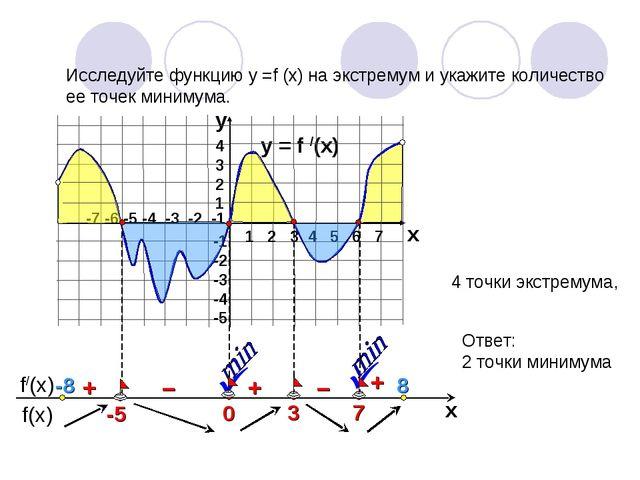 y = f /(x)  1 2 3 4 5 6 7 -7 -6 -5 -4 -3 -2 -1 4 3 2 1 -1 -2 -3 -4 -5 y x +...