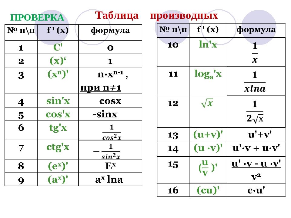Таблица производных ПРОВЕРКА