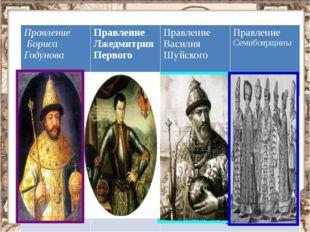 Правление Бориса Годунова ПравлениеЛжедмитрияПервого Правление ВасилияШуйско