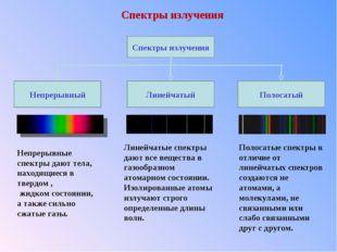 Спектры излучения Непрерывные спектры дают тела, находящиеся в твердом , жидк