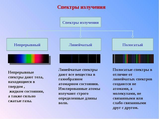 Спектры излучения Непрерывные спектры дают тела, находящиеся в твердом , жидк...