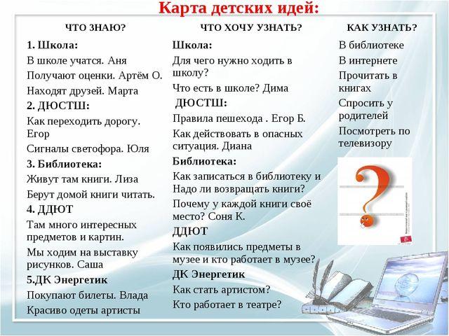 Карта детских идей: ЧТО ЗНАЮ?ЧТО ХОЧУ УЗНАТЬ?КАК УЗНАТЬ? 1. Школа: В школе...