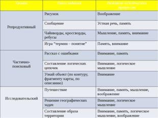Уровни Типы заданий Развитие психических процессов Репродуктивный Рисунок Воо