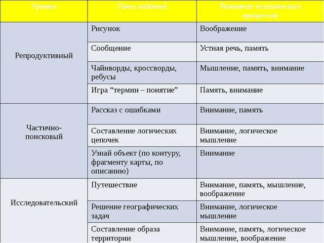 Уровни Типы заданий Развитие психических процессов Репродуктивный Рисунок Воо...
