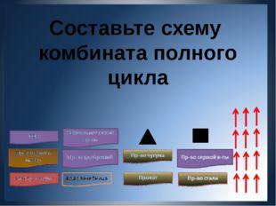 Составьте схему комбината полного цикла