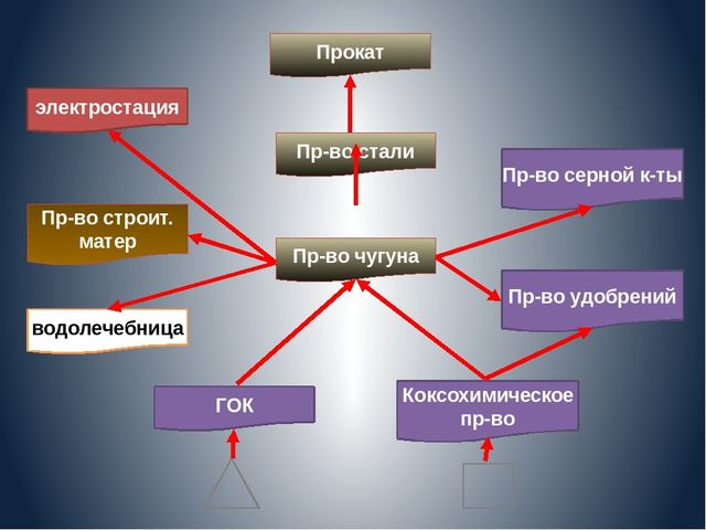электростация Пр-во строит. матер водолечебница Прокат Пр-во стали Пр-во чуг...