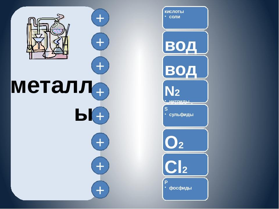 металлы + + + + + + + +