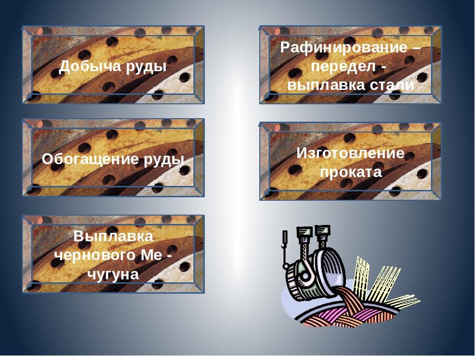 Изготовление проката Добыча руды Обогащение руды Выплавка чернового Ме - чуг...