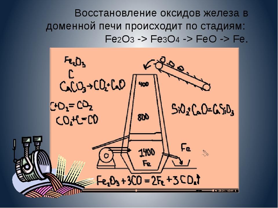 Восстановление оксидов железа в доменной печи происходит по стадиям: Fe2O3 ->...