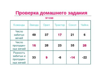 Проверка домашнего задания №1098 КомандыЗвездаОрелТракторСоколЧайка Числ