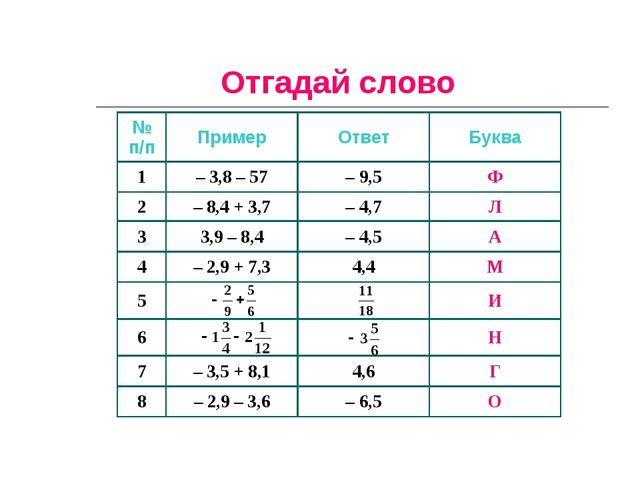 Отгадай слово № п/пПримерОтветБуква 1– 3,8 – 57– 9,5Ф 2– 8,4 + 3,7– 4...