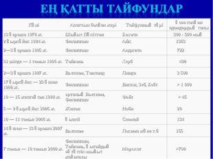 КүніАпаттын болған жеріТайфунның түріҚаза тапқан адамдардың саны 13 қараша