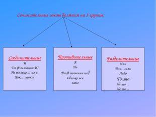 Сочинительные союзы делятся на 3 группы: Соединительные И Да (в значении И) Н