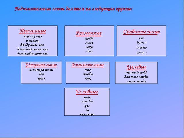 Подчинительные союзы делятся на следующие группы: Причинные потому что так ка...