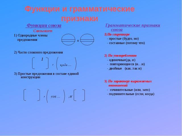 Функции и грамматические признаки Функции союза Связывает 1) Однородные члены...
